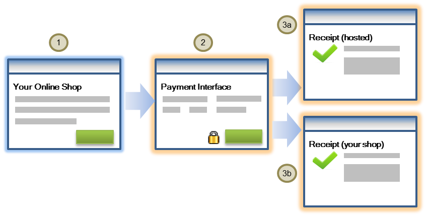 Hosted Checkout Integration Model